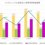 『インヴィンシブル投資法人・第33期(2019年12月期)決算・一口当たり分配金は1,725円』の画像