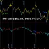 『株価の急落に金価格は引きずられてきました。』の画像