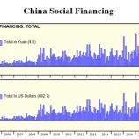 『【中国株】始まるバブル相場、中国経済は悲惨な結末を迎えるか』の画像
