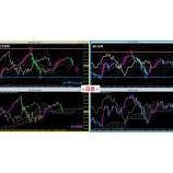 『米ドル円と日経225先物の日足チャートをMT4で比較してみた』の画像