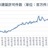 『【米住宅市場】安定化の兆しで、利下げへの期待が裏切られる』の画像