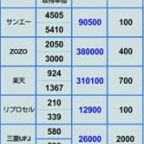 『【全持ち株評価損拡大】1月9日 株評価損益』の画像