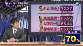 フジテレビ「すぽると!」がGPファイナル優勝の浅田真央でなくキム・ヨナの復帰戦を大特集