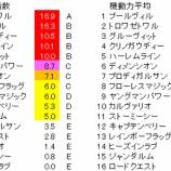 『第64回(2019)京成杯オータムハンデ 予想【ラップ解析】』の画像
