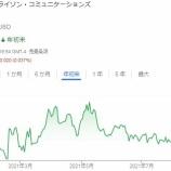 『【VZ】ベライゾンを8株買い増したよ!』の画像