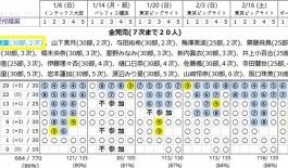 【乃木坂46】琴子の帰り道個握が完売2つも増えてるぅ〜!