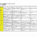 『戸田市小中学校プレゼンテーション大会、本日(1月25日)13時より開催です。戸田市文化会館。事前申し込み不要。入場無料です。子どもたちの応援見守りをお願いいたします。』の画像