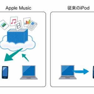 アップルミュージック アニメ