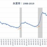 『【3月雇用統計】就業者数、19万6000人増と予想を上回る!好調な労働市場を背景に、米国株投資家は強気のスタンスを維持すべし』の画像