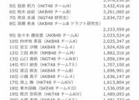 AKB48 SHOWROOMランキング(6/15 12:00)更新!田北香世子が1位キープ!