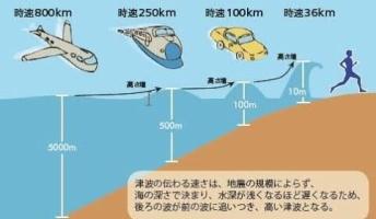 世界史に残る最大の津波520m←これwwwww