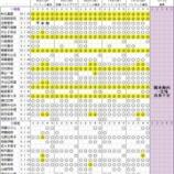 『【乃木坂46】15thシングル『タイトル未定』個別握手会 第2次完売状況』の画像
