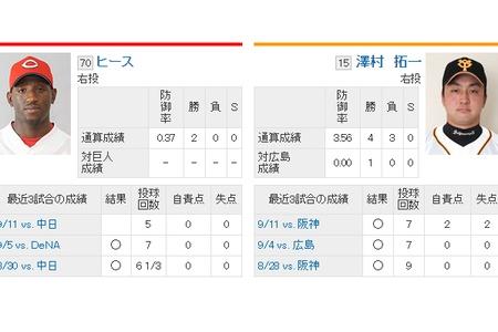 【9/17スタメン】 5 (三) 村田 0 0 0 0 .255 18 alt=