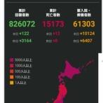 【悲報】日本 +10258 マジでヤバイ事態になってきた件