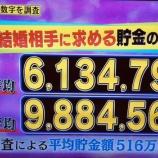 『【悲報】女性が結婚相手に求める貯金額、30代は1,000万円なりwww』の画像