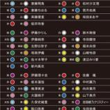 『【乃木坂46】東京ドーム公演に向けて!サイリウムカラー一覧&持ち物リストまとめ!!!』の画像