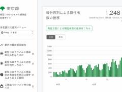【コロナ】 東京都、1248人感染 (20:00更新)