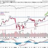 『米国株とビットコイン、明暗分かれる。ビットコインは暴落間近か』の画像