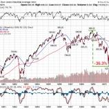 『クソダサい投資家が陥るリターンの追求』の画像
