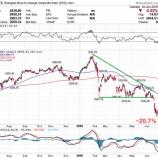 『中国株と欧州株で高まるリスク懸念』の画像