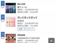 """【衝撃】""""握手なし""""で臨んだNMB48の最新シングル初日売上wwwwwwwww"""