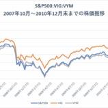 『連続増配株の配当は「クッション材」と「加速装置」の役割を果たす理由』の画像