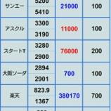 『【火曜日が怖い】持ち株アスクル赤字決算 14日 評価損益』の画像