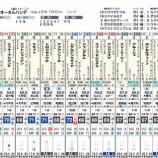 『京成杯AH予想とイベント情報』の画像