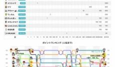 【乃木坂46】渡辺みり愛とYACの猫舌SHOWROOMの視聴者数が38,045人!!!