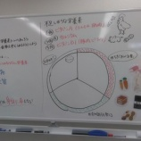 『【江戸川】栄養バランスについて学ぼう!』の画像