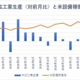 『【米鉱工業生産指数】貿易戦争激化も悲観は行き過ぎか』の画像