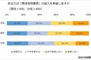 【鉄道】20代男性の6割「男性専用車両」を希望 最も満員電車耐性があるのは50代男性