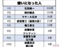 【悲報】石田純一さん、コロナで嫌いになった人ランキング一位を獲得するwwww
