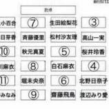 『乃木坂メンバー『座席表』みんなはどの席がいい??』の画像