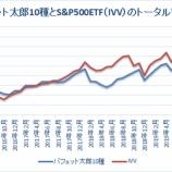 『バフェット太郎10種とS&P500ETFのトータルリターン比較【54カ月目】』の画像