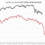 『日経平均株価大暴落。世界大恐慌に突入していく10月の株式相場。』の画像