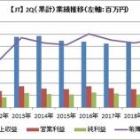 『【JT】2019年2Qは増益も、通期見通しは下方修正しました』の画像