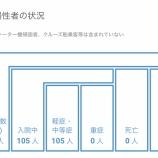 『【7月30日】浜松市で9名の新型コロナ感染症患者を確認、クラスター関連7名、その他の患者は2名』の画像