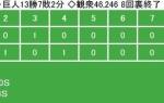 【カープ試合結果】G2-1C[9/22] 広島打線散発3安打1点がやっと、巨人にリーグ連覇を決められる