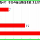 『【新型コロナ】新たな陽性数 12月13日(日)、戸田市7人・蕨市1人・川口市17人・さいたま市31人。埼玉県は93例発表。』の画像