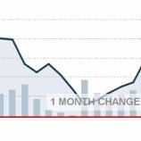 『原油価格が8日連続続伸!NYダウも一時過去最高値を更新』の画像
