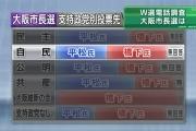 橋下氏、「私らの世代は平松さんと倉田さん!もう投票した」と女性に握手拒否される…「組織票に負けてる」と泣きの表情も