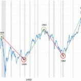 『【ジャイアント・ブル】米国株の強気相場は未だ始まったばかり』の画像
