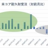 『【コア耐久財受注】予想下回る コア資本財の出荷も2年9カ月ぶりの大幅減で、企業の設備投資の減速を示唆』の画像