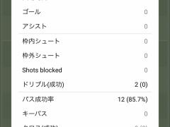 ハノーファー浅野拓磨のブンデス開幕戦・・・スタッツがちょっと酷い!?