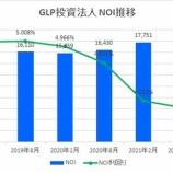 『GLP投資法人・第19期(2021年8月期)決算・一口当たり分配金は3,048円』の画像