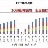 『【WFC】米銀ウェルズ・ファーゴが減配発表!年間配当は維持か?』の画像