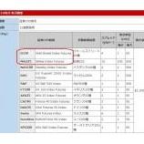 『MT4でボリ平ドラゴン式CFDの銘柄一覧と表示方法』の画像