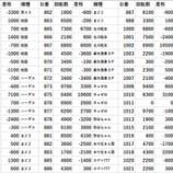『3/19 ZENT竜ヶ崎 マシンガン』の画像