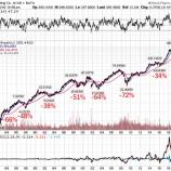 『バイバック株への投資は連続増配株よりも報われるか』の画像